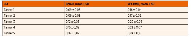 Hodnoty BMAD a WA BMD u analyzovaného súboru detí s JIA pre jednotlivé štádiá puberty.