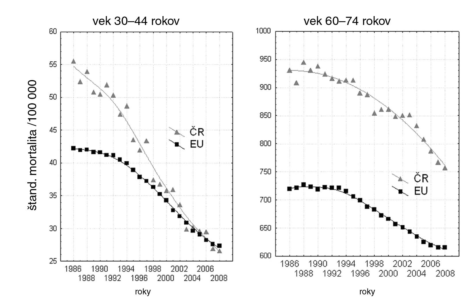 Rozdielny pokles onkologickej mortality v dvoch vekových skupinách v Českej republike a Európskej únii