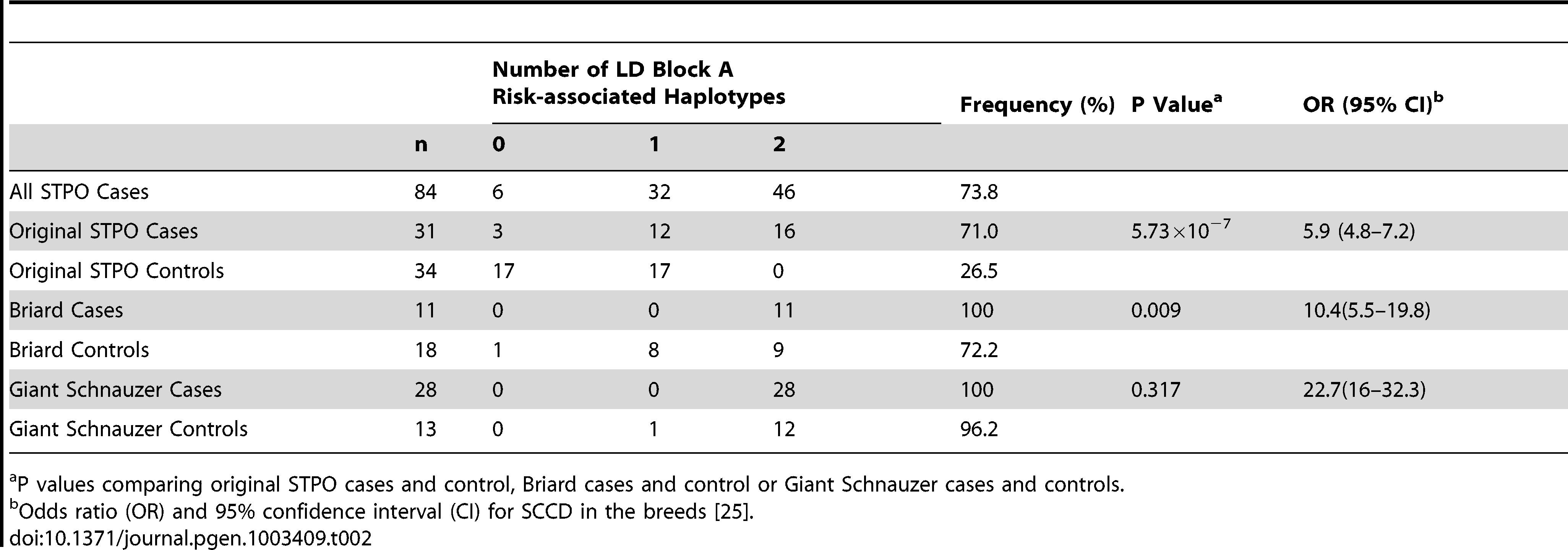 Association between SCCD risk and the LD block A risk-associated haplotype in the STPO, Briard, and Giant Schnauzer cases and controls.