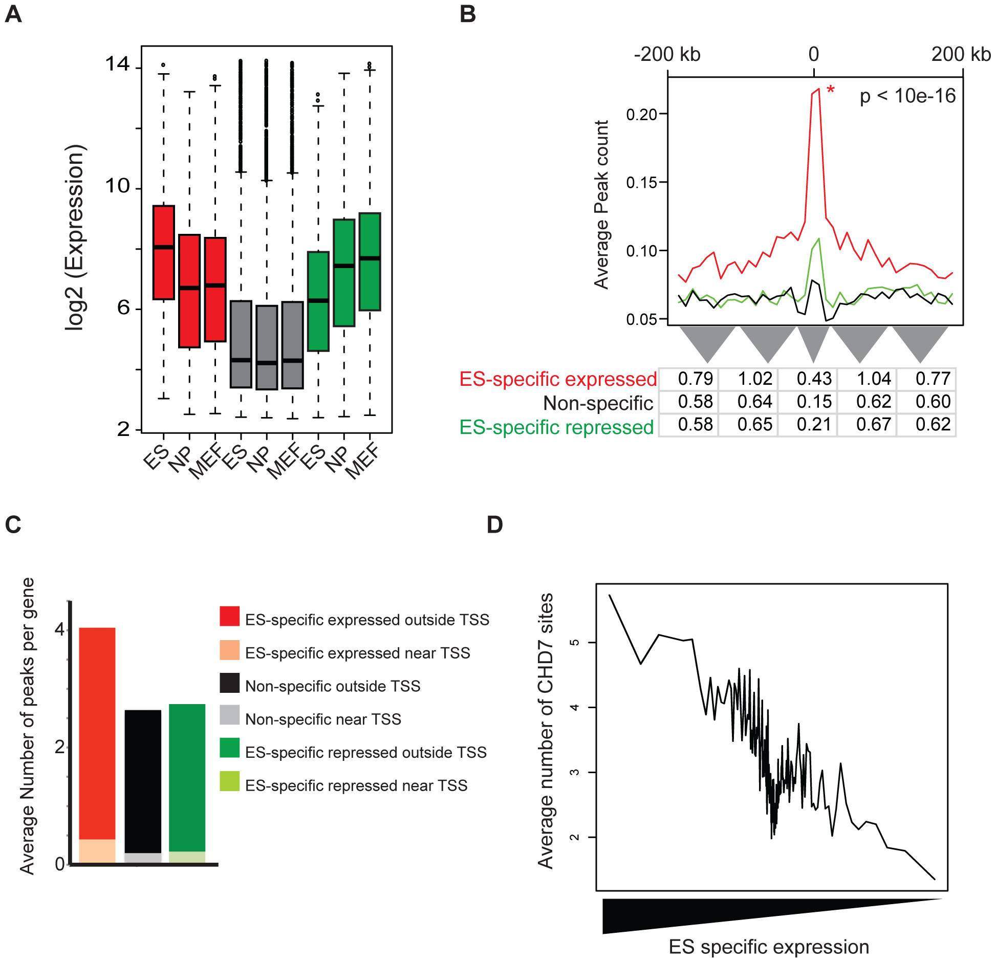 CHD7 binding correlates with ES cell specific expression patterns.
