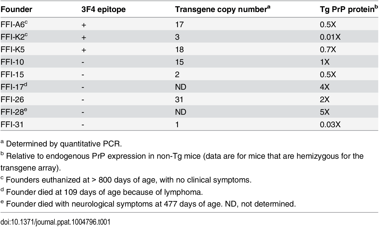 Characteristics of founders carrying the D177N/M128 transgene.
