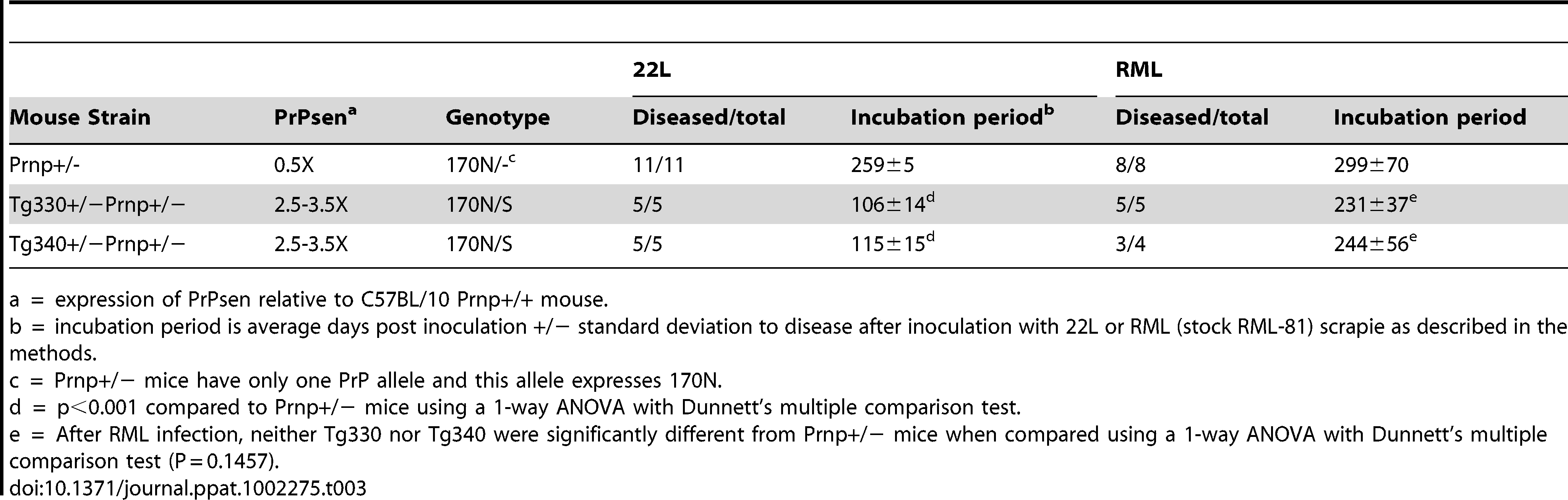 Effect of coexpression of 170N and 170S PrPsen on prion disease after inoculation with scrapie strains 22L or RML.