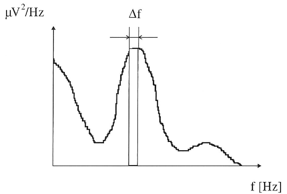 Spektrální křivka s rozlišením dvou nejbližších frekvencí Δf. (Krása, 2004.)