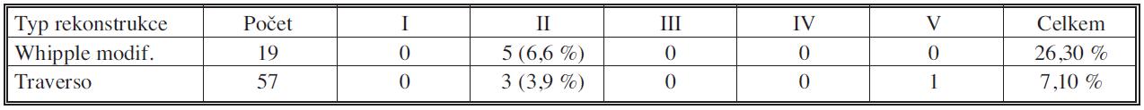 Porucha evakuace žaludku (delayed gastric emptying) u pravostranné pankreatoduodenektomie pro vývodový karcinom 2006 – IX.2010 u jednotlivých výkonů. Stupeň I – léčený zcela konzervativně, stupeň II – parenterální režim, nazogastrická sonda, bez intervence, stupeň III – nutná intervence bez/s celkovou anestezií, stupeň IV – nutný pobyt na ARO, stupeň V – úmrtí pacienta