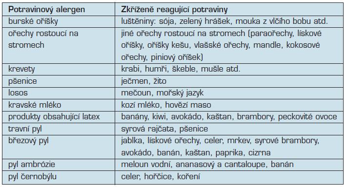 Příklady zkřížení reagujících potravinových alergenů (upraveno podle 18)