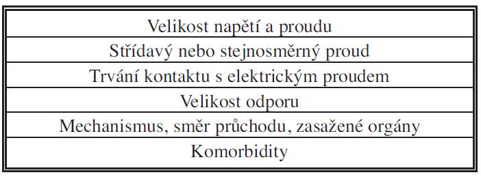 Základní determinanty závažnosti elektrotraumatu