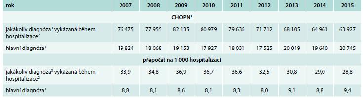 Hospitalizace v důsledku CHOPN v ČR