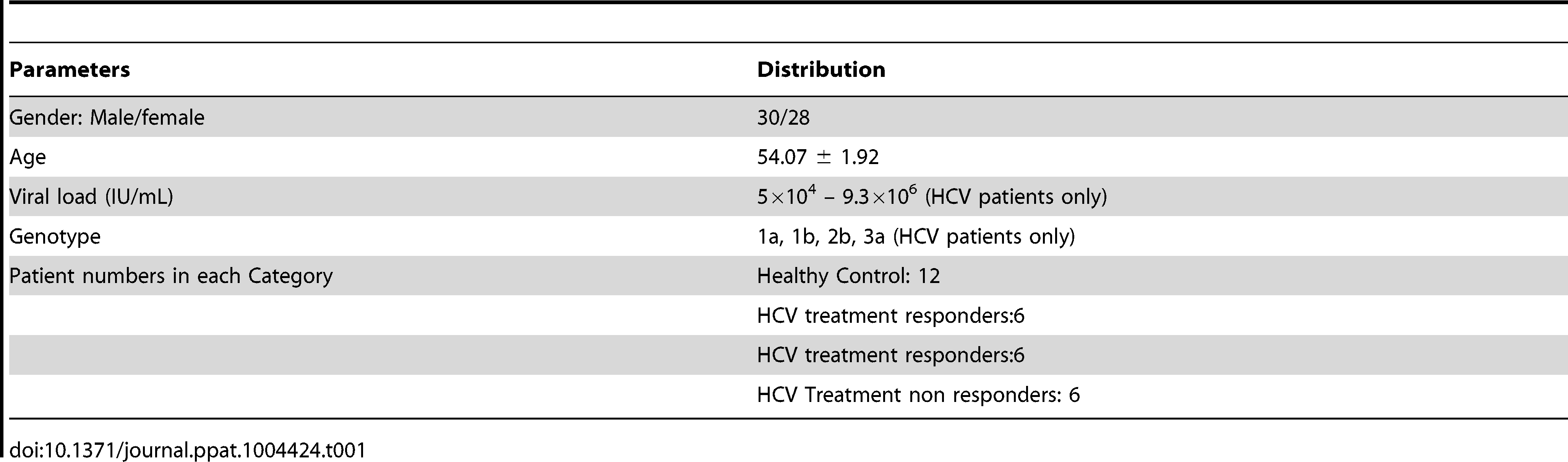 Clinical parameters of HCV patients used for serum miRNA isolation.
