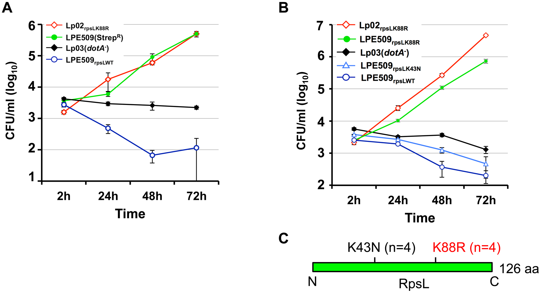 A K88R mutation in RpsL allows <i>L</i>. <i>pneumophila</i> strain LPE509 to replicate in macrophages.