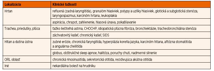 Mimopažerákové prejavy gastroezofágovej refluxovej choroby