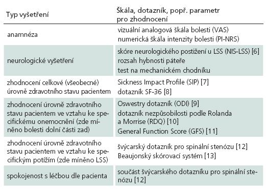 Vyšetření, škály a dotazníky užívané při hodnocení pacientů s LSS (modifikováno dle Fritzové et al) [5].