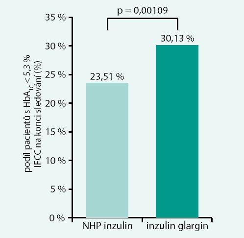 Podíl pacientů, kteří po 12 měsících léčby dosáhli hodnot HbA<sub>1c</sub> < 5,3 % IFCC