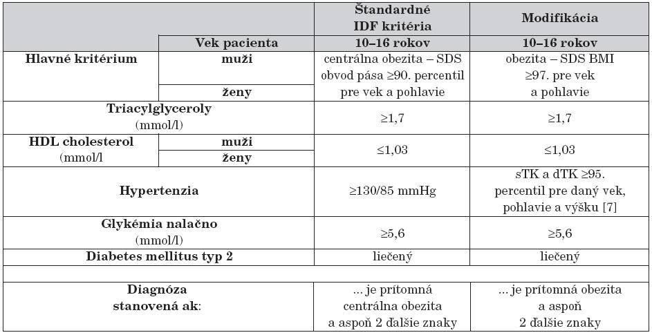 Štandardné [4] a modifikované IDF kritériá pre diagnostiku metabolického syndrómu u detí.