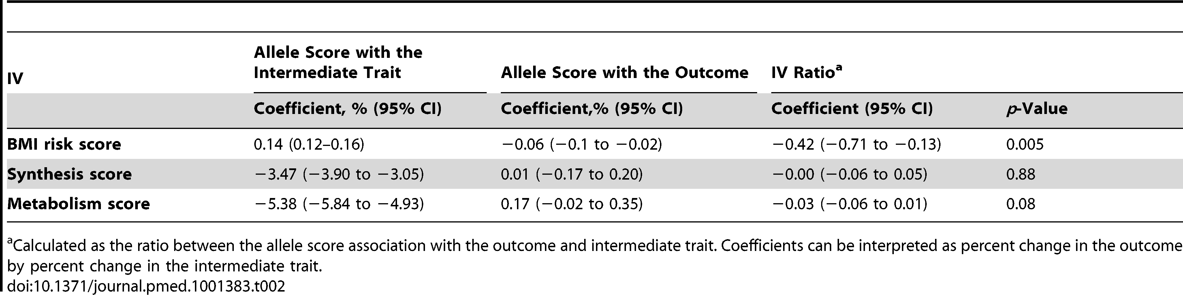 Summary of the coefficients used for IV ratio analyses.