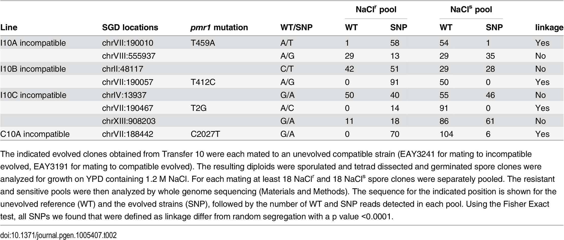 Whole genome sequencing indicates <i>PMR1</i> linkage to NaCl resistance.