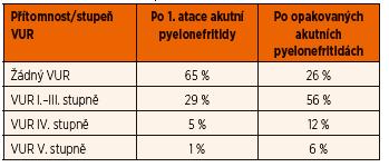 Výskyt VUR u kojenců podle počtu prodělaných akutních pyelonefritid (adaptováno z Clinical Practice Guideline Urinary Tract Infection 2011).
