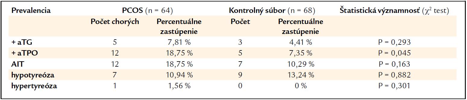 Prevalencia pozitivity anti-tyreodiálnych protilátok, definovanej autoimunitnej tyreoiditídy (AIT) a porúch funkcie štítnej žľazy u chorých s PCOS a v kontrolnom súbore.