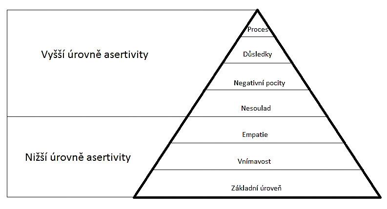 Schema 1 Pyramida sedmi asertivních úrovní Autoři: Conrad a Suzanne Pottsovi