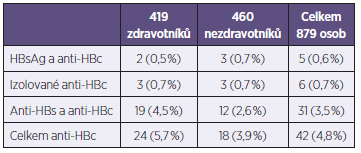 Sérologické nálezy u 42 osob s předchozí infekcí HBV Table 2. Serological findings in 42 patients with previous HBV infection