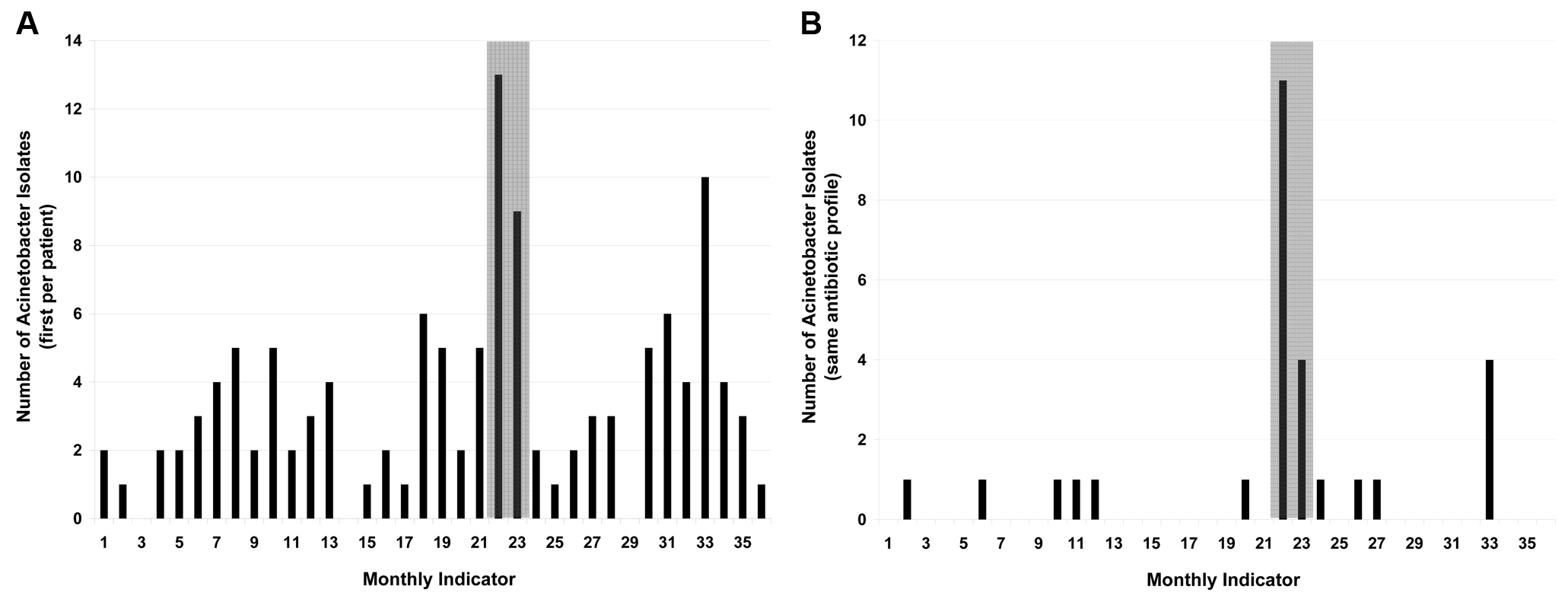 Display of monthly nosocomial <i>A. baumanii</i> isolates.