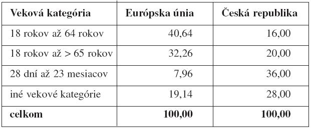 Zastúpenie vekových kategórií zdravých dobrovoľníkov v klinických skúšaniach (v %)