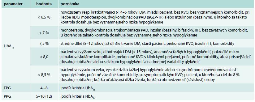 Kritériá a odporúčané hodnoty parametrov glykemickej kontroly podľa konkrétneho stavu pacienta