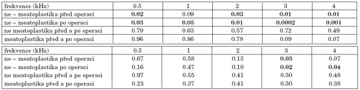 a. Statistická významnost změn vzdušného vedení před a po operaci podle meatoplastiky. b. Statistická významnost změn kostního vedení před a po operaci podle meatoplastiky.