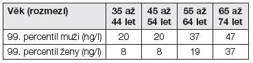 99. percentil v závislosti na věku a pohlaví. Studie Gutenberg 2014 [24]