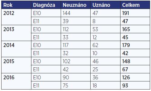 Počet posouzení zdravotního stavu pro účely příspěvku na zakoupení, úpravu a opravu motorového vozidla pro onemocnění diabetem v letech 2012–2016 (zdroj: ČSSZ, 2016)
