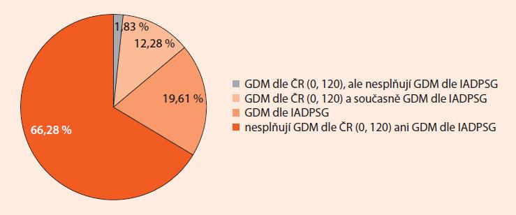 Srovnání souboru žen s diagnostikovaným GDM dle českých diagnostických kritérií z roku 2008 (0. a 120. min. oGTT) a dle mezinárodních kritérií dle IADPSG.