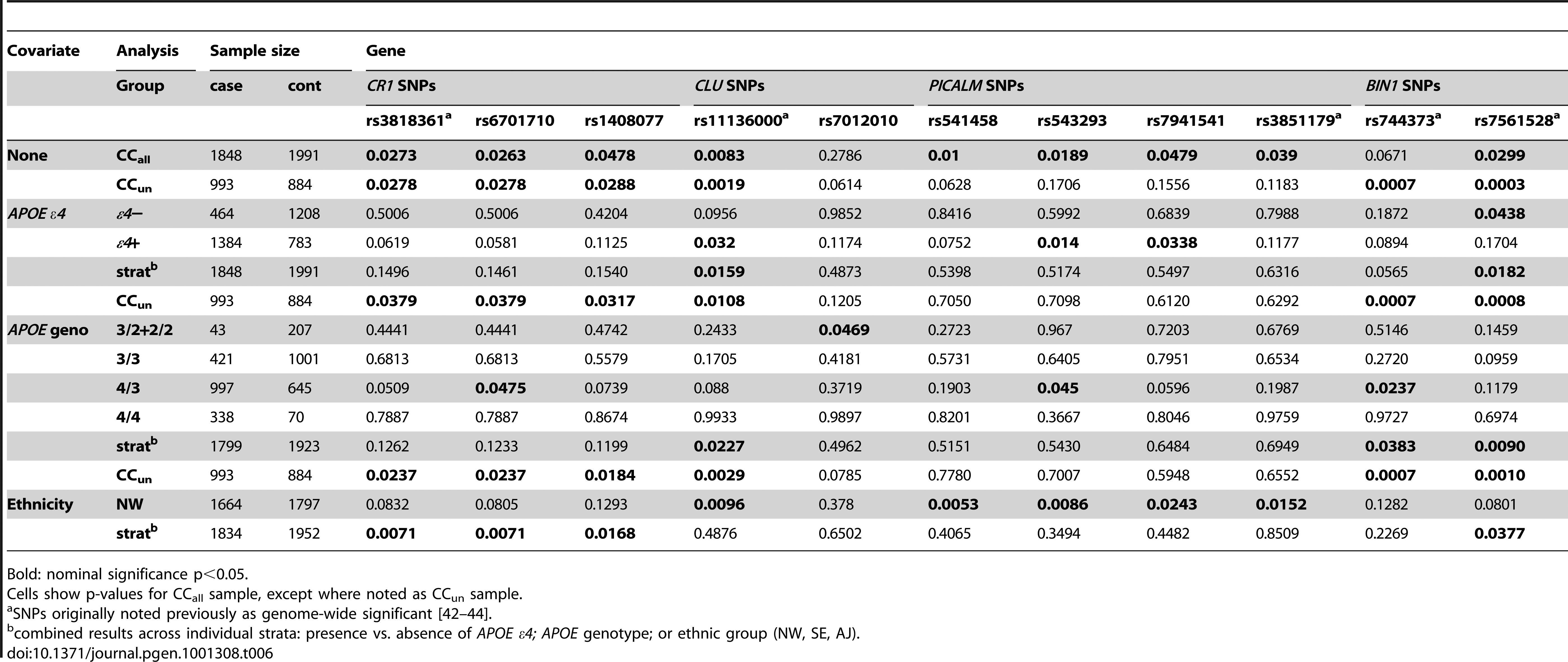 P-values for candidate SNPs based on genes previously reported with genome-wide significant results.
