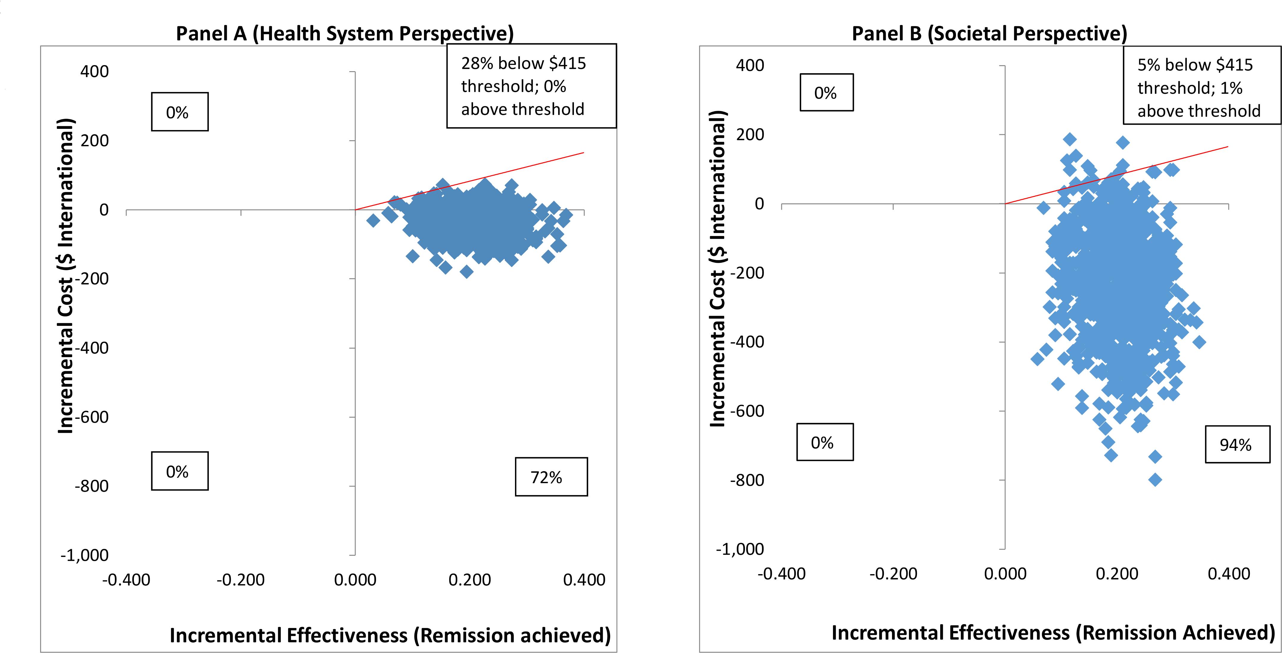 Cost effectiveness planes: CAP plus EUC compared to EUC per remission achieved.