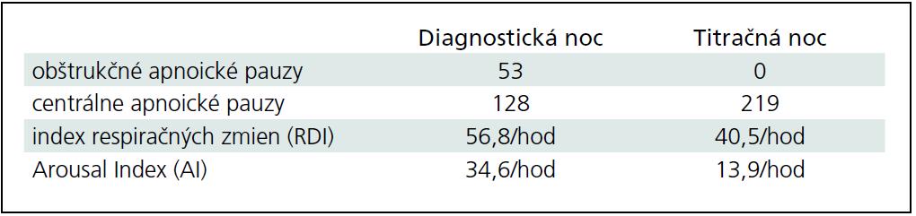 Respiračné charakteristiky spánku pacienta 2.