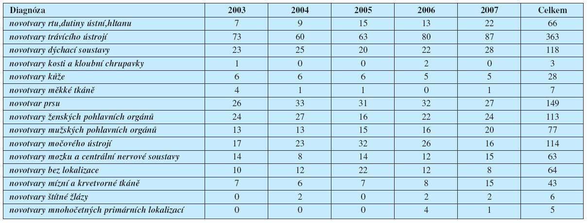 Onkologické diagnózy v letech 2003–2007