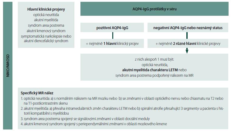Schéma 2. Zjednodušené diagnostické schéma pro NMOSD s ohledem na pediatrickou populaci. Diagnostické schéma pro NMOSD zahrnuje poslední revizi diagnostických kritérií pro NMOSD z roku 2015, která nově definuje NMOSD u AQP4-IgG séronegativních pacientů a zahrnuje MR nálezy v oblasti mozku a míchy [12].