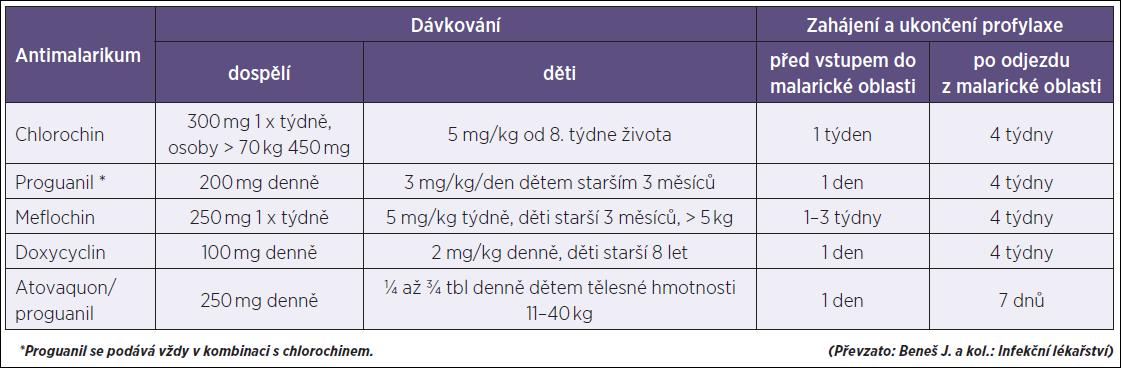 Profylaktické podávání antimalarik Table 2. Prophylactic antimalarial drugs