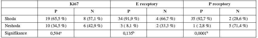 Shoda sledovaných imunomarkerů (hysteroskopie vs. hysterektomie)