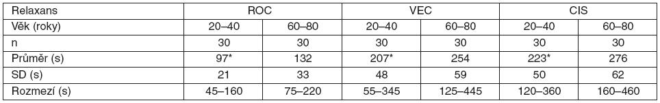 Tabulka 1. Rychlost nástupu účinku svalových relaxancií u mladých (20–40 let) a starších (60–80 let) mužů