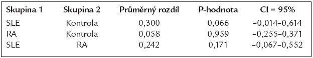 Párové porovnání skupin mezi sebou (průměrný rozdíl hladin prolaktinu v séru vyjádřený přirozeným logaritmem).