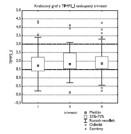 Tkáňový inhibitor metaloproteinázy 2