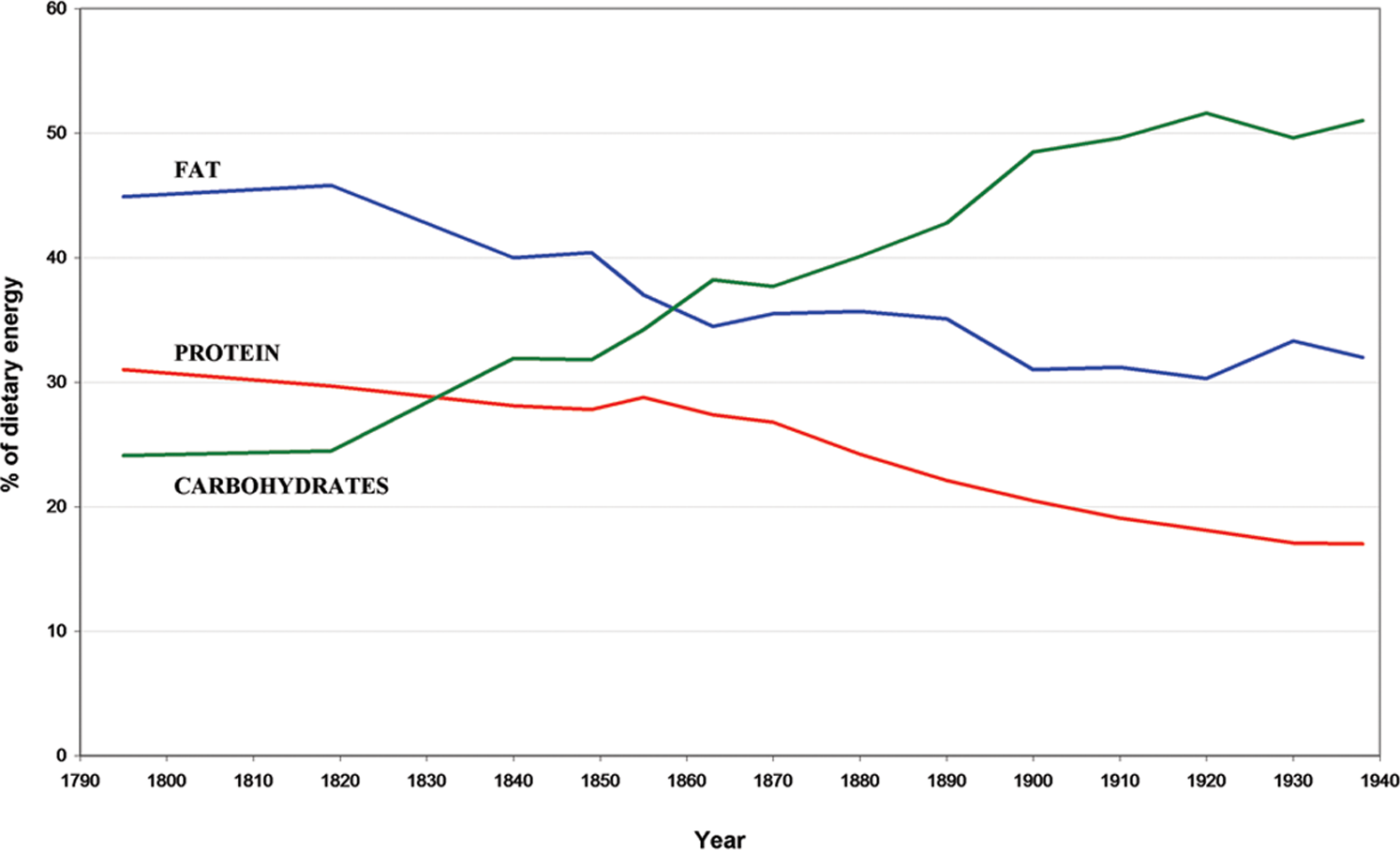Changes in the percentage of dietary energy.