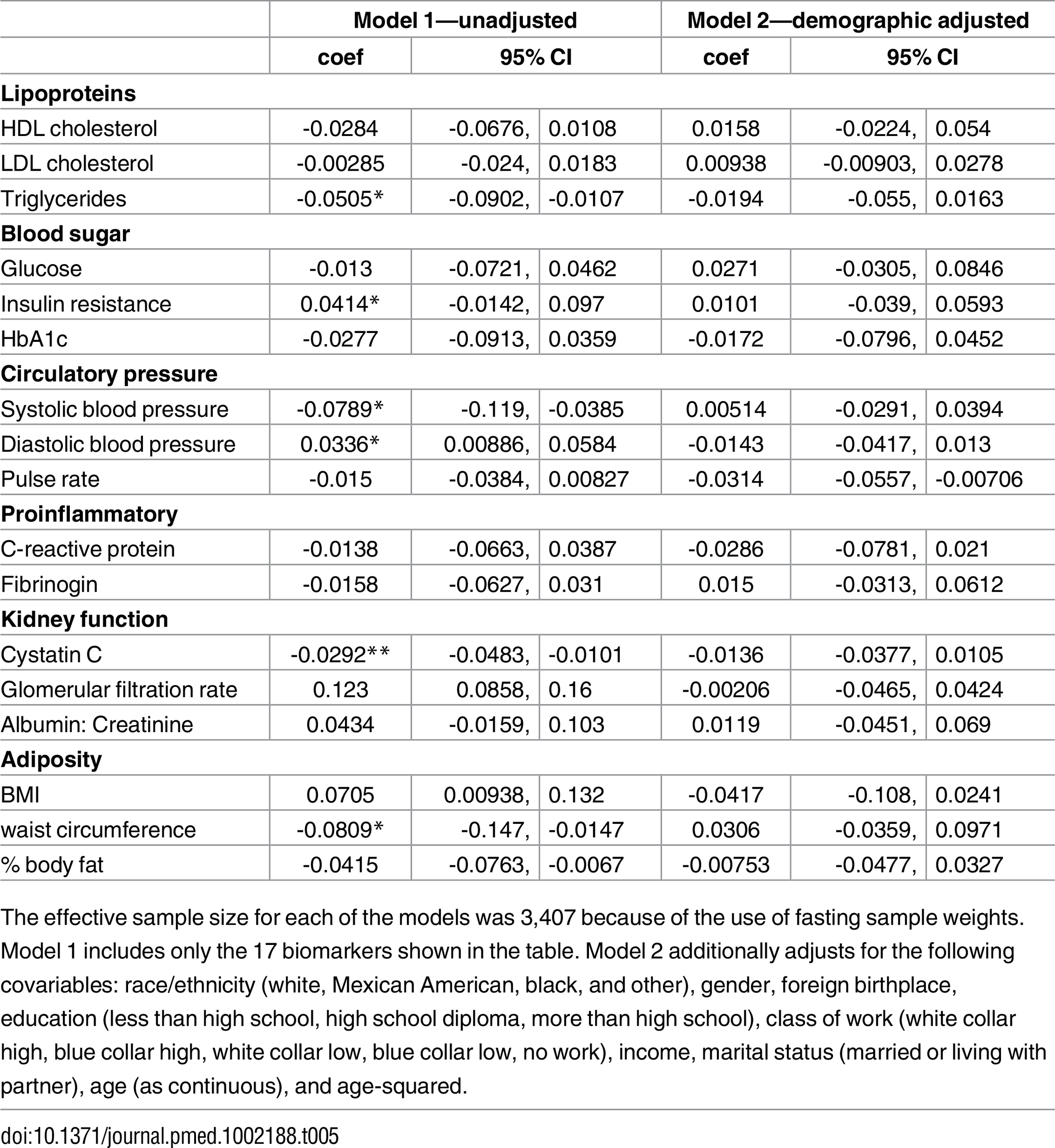 Multivariable regression of LTL on all biomarkers, age 20–84, NHANES 1999–2002.