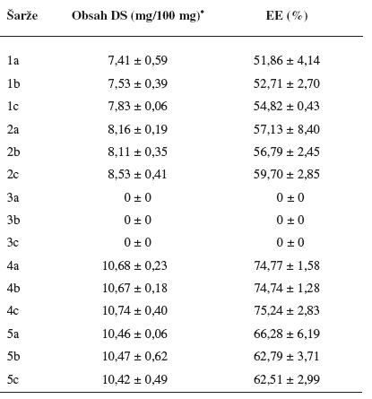 Obsah diklofenaku sodné soli v připravených mikročásticích a jejich enkapsulační účinnost