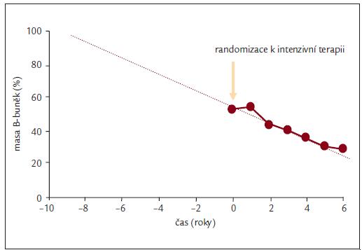 Progresivní pokles funkce B-buněk – odpovědný za progresi onemocnění.