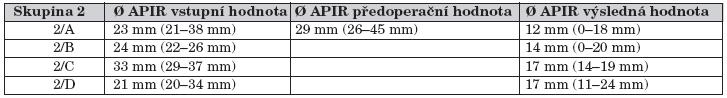 Vývoj dilatace KPS u dětí s pokročilou hydronefrózou (skupina 2).