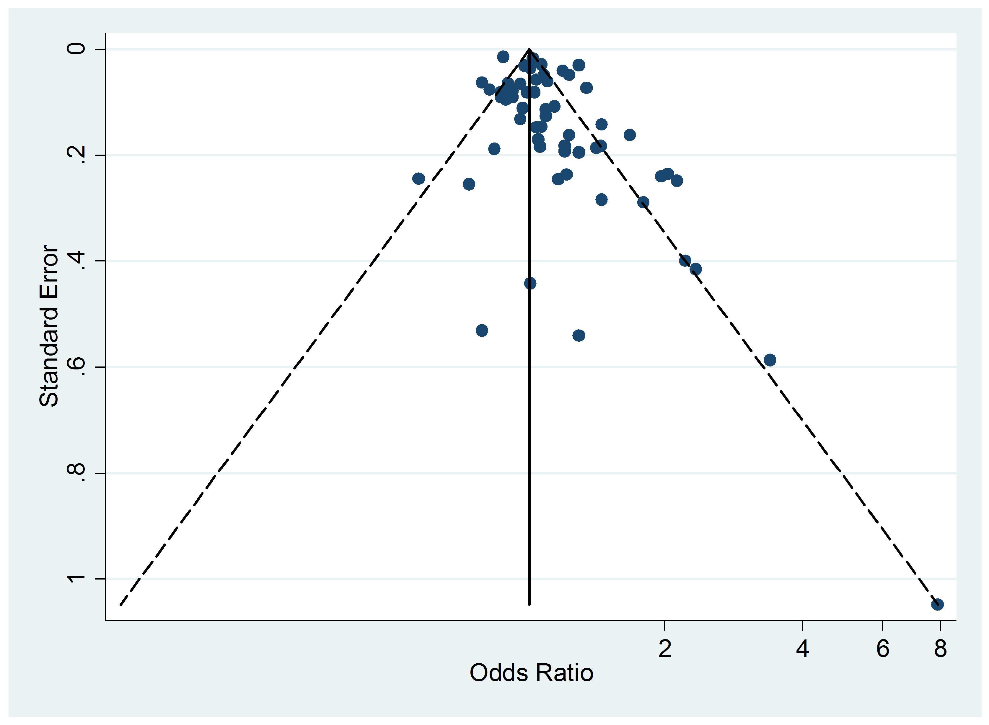 Funnel plot of relative risk versus standard error of relative risk: allergic dermatitis, passive smoking.