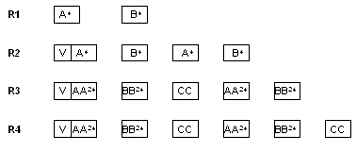 Protokol NHL BFM 95 – II. terapeutická skupina Upravená schéma protokolu.  <strong>V</strong>: predfáza: dexametazón, cyklofosfamid, i. th: metotrexát, cytarabín, prednizolón <strong>A<sup>24</sup>:</strong> dexametazón, vincristín, metotrexát 1 g/m<sup>2</sup> v 24-hod. inf. + leukovorín, ifosfamid, cytarabín, etopozid, i. th metotrexát, cytarabín, prednizolón <strong>AA<sup>24</sup>:</strong> dexametazón, vincristín, metotrexát 5 g/m<sup>2</sup> v 24-hod. + leukovorín, ifosfamid, cytarabín, etopozid, i. th metotrexát, cytarabín, prednizolón <strong>B<sup>24</sup>:</strong> dexametazón, vincristín, metotrexát 1 g/m<sup>2</sup> v 24-hod. inf. + leukovorín, cyklofosfamid, doxorubicín, i. th metotrexát, cytarabín, prednizolón <strong>BB<sup>24</sup>:</strong> dexametazón, vincristín, metotrexát 5 g/m<sup>2</sup> v 24-hod. + leukovorín, cyklofosfamid, doxorubicín, i. th metotrexát, cytarabín, prednizolón <strong>CC:</strong> dexametazón, vindezín, cytarabín, etopozid, i. th metotrexát, cytarabín, prednizolón