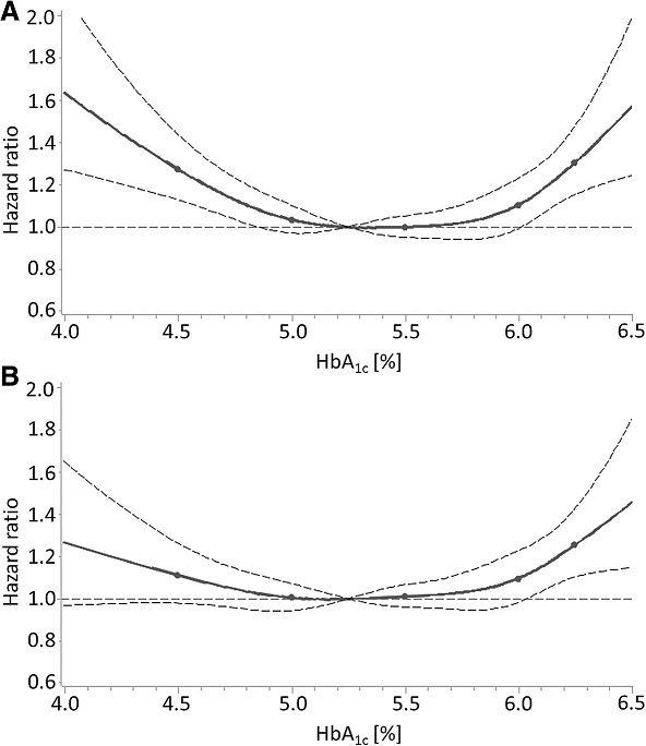 "Dose-response relationship of HbA<sub>1c</sub> levels with all-cause mortality in subjects without diabetes mellitus in the NHANES with (a) adjustment for age and sex and (b) adjustment for all potential confounders (""full"" model including biomarkers of iron deficiency and liver function). Solid line, estimation; points in solid lines, knots; horizontal dashed line, null effect value (hazard ratio = 1); curved dashed lines, boundaries of 95 % confidence interval band of estimation"