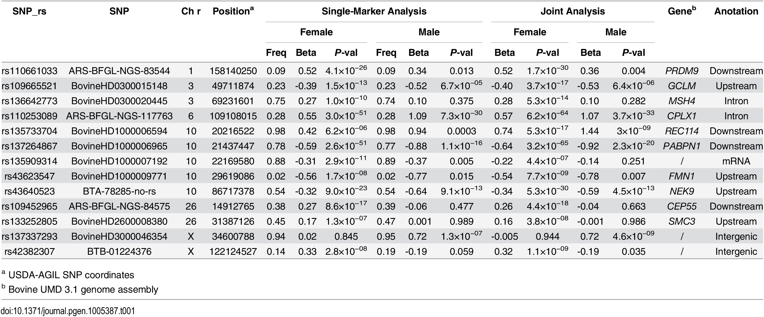 Independent SNPs associated with genome-wide recombination rate in females and males.