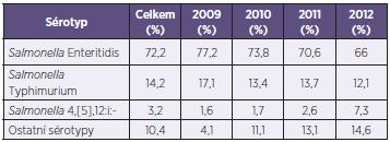 Výskyt nejčetnějších sérotypů salmonel v jednotlivých letech Table 1. Most common <em>Salmonella</em> serotypes by years